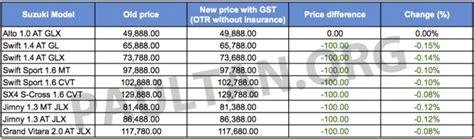 Suzuki Car Price List Gst Suzuki Prices Most Models Reduced By Rm100