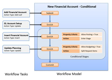 workflow models oracle account generator workflow flow workflow tutorial