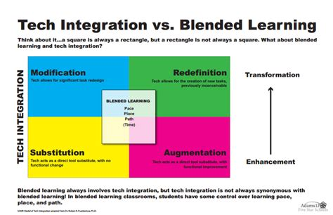 edmodo office 365 integration four quot rotational quot blended learning models lessons tes