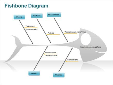 free fishbone diagram template powerpoint free fishbone diagram template powerpoint fishbone diagram
