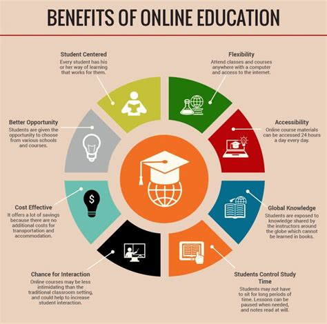 online teaching degrees teachtomorrow org 85 best images about career pathways infographics on