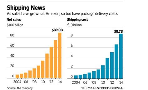 how many sales to amazon the real threat to ups is ups united parcel service inc