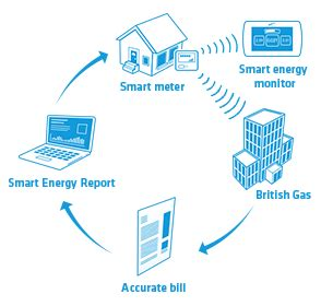 Mobile Home Design Tool by What Are Smart Meters Smart Meters British Gas
