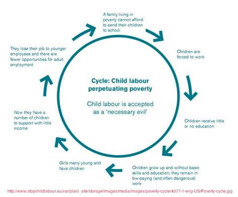 the cycle of poverty diagram ihmc cmaps 3