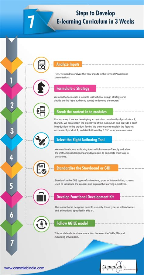 7 steps to develop an e learning curriculum in 3 weeks an infographic