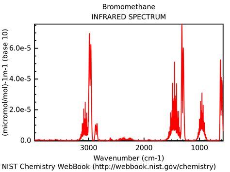 ir spectrum analysis file bromomethane ir spectroscopy svg wikimedia commons