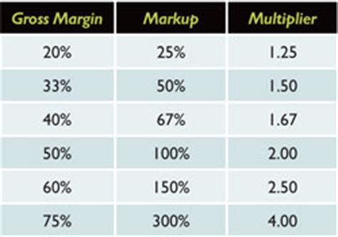 margin vs markup table understanding gross margin printwear