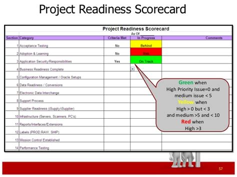 readiness assessment template erp project management primer