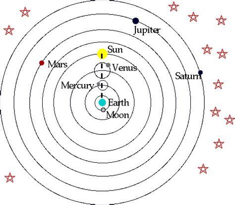 geocentric model simulator of solar system ptolemy model flickr photo sharing