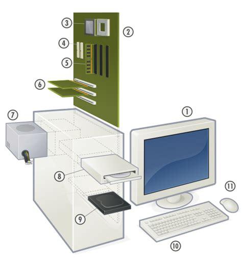 data acquisition and process using personal computers books microprocessor design microprocessors wikibooks open