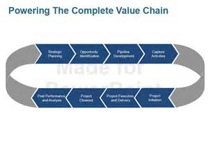 michael porter s value chain analysis ppt template
