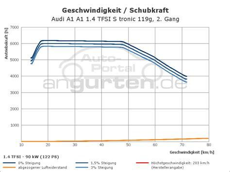 Technische Daten Audi A1 1 2 Tfsi by Audi A1 A1 1 4 Tfsi S Tronic 119g Technische Daten