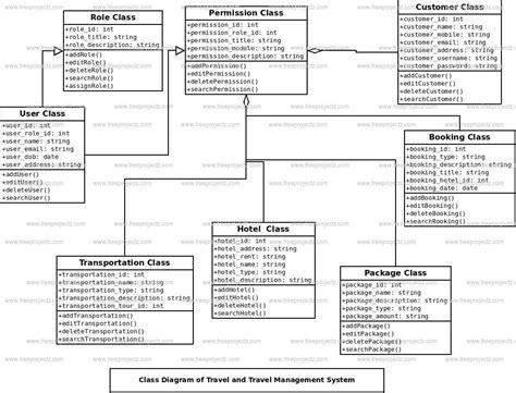 uml diagrams for hotel management system travel and travel management system class diagram uml