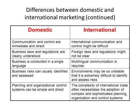 Difference Between Mba And Orgganizational Management by International Marketing Ppt