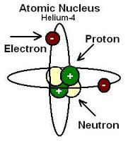 Proton Define by Physics Buzz An Unfortunate Name For A Cool Tool The