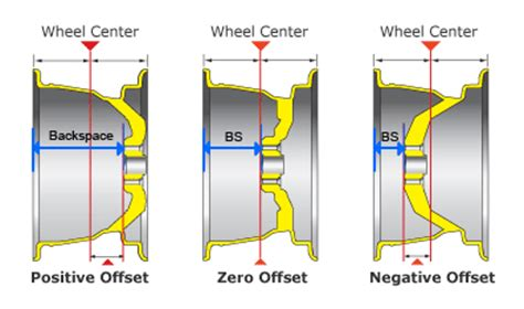 Jeep Wheel Offset Chart The In S And Out S Of Offset And Backspace How Do They
