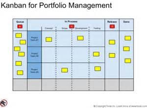 kanban portfolio view agile pain relief