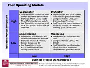 business operating model template pin business operating model template bifumcombr on pinterest on business models and operating models ashridge on operating models