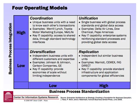 business operating model template business operating model template contemporary