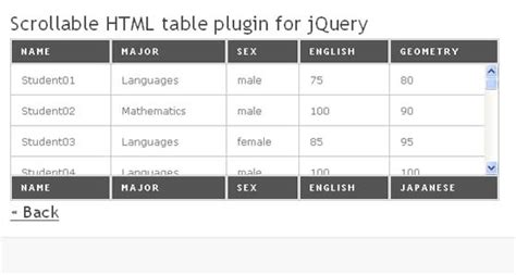 Html Scrollable Table by 20 Jquery Tools Plugins Web3mantra