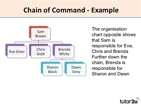 chain of command template hrm organisational structure