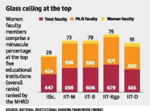 Iit Stuart Mba Ranking by Iisc Tops National Rankings Iit Madras Comes Second