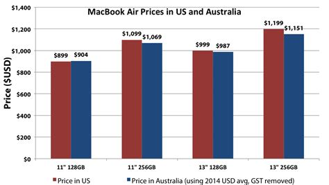 Mba Comparison Australia by Macbook Air Tag Archive Macstories