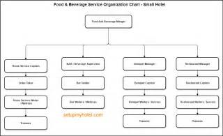 hotel organizational chart template food and beverage department organization chart