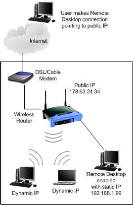 home network design with remote access remote desktop connection from internet