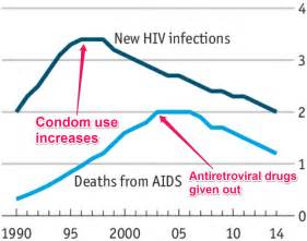 aids in new york the five years hiv infections and aids deaths are declining business