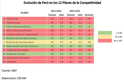 Mba Peru Ranking 2015 by Gan M 225 S Per 250 Cae Cuatro Posiciones En Ranking De