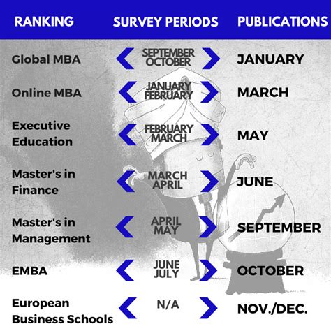Executive Mba Programs Rankings 2014 by Which Business School Rankings To Check Out