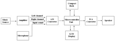 wiring diagram of videoke machine 33 wiring diagram
