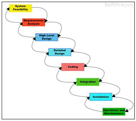 model software waterfall model software development sureshdevang