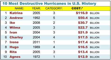 hurricane the story of the most destructive hurricane in american history books hurricane resistant construction part 2 hurricane proof