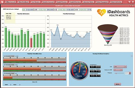Idashboard S Health Metrics Dashboard Warehouse Metrics Excel Templates