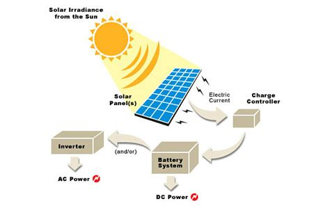 what is the purpose of solar panels how does solar power work what is solar energy what size solar auto design tech