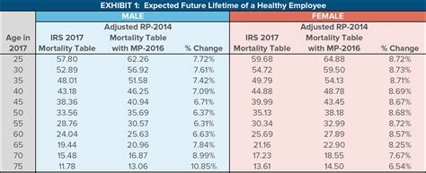 impact of the proposed irs mortality tables and strategies to reduce its effects cammack