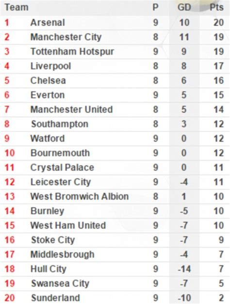 arsenal vs middlesbrough result plus premier league table