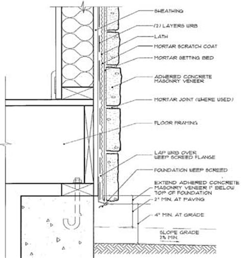 detailed wall section 1000 images about section details on pinterest