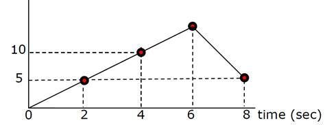 motion diagram physics st s h s physics notesd motion diagrams