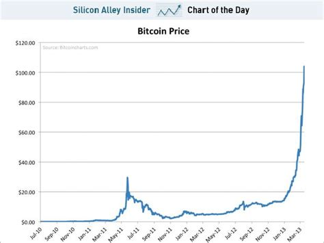 Buy Stock With Bitcoin 1 by The Parabolic Rise Of Bitcoin Business Insider