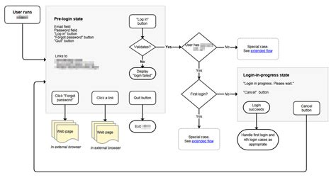 login workflow diagram workflows before wireframes steeltoe rigney ux designer