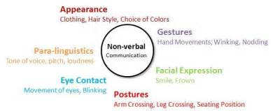 Types Of Nonverbal Communication Essay by Culture In Verbal And Non Verbal Communication Viaggiovagando