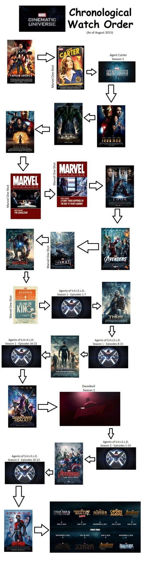 marvel movies order 9gag marvel in chronological order sh avengers pinterest
