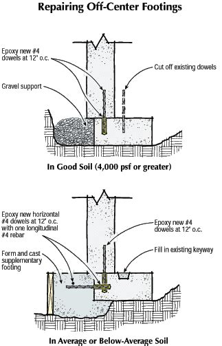 Basement Floor Plans For Ranch Style Homes footing fundamentals