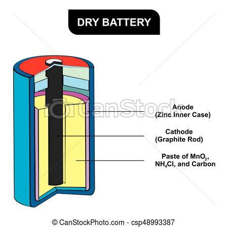 battery diagram including all parts for science