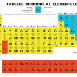 5 Jobs That Use Chemistry tabelul periodic al elementelor memrise
