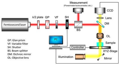 Mixing Metals sensors free full text femtosecond laser fabrication
