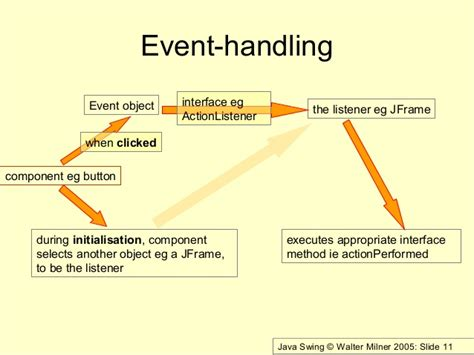 java swing event handling java swing